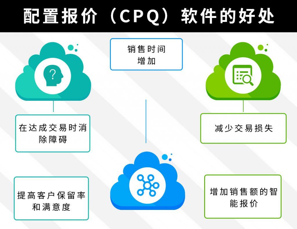 配置报价(CPQ)软件有什么好处?