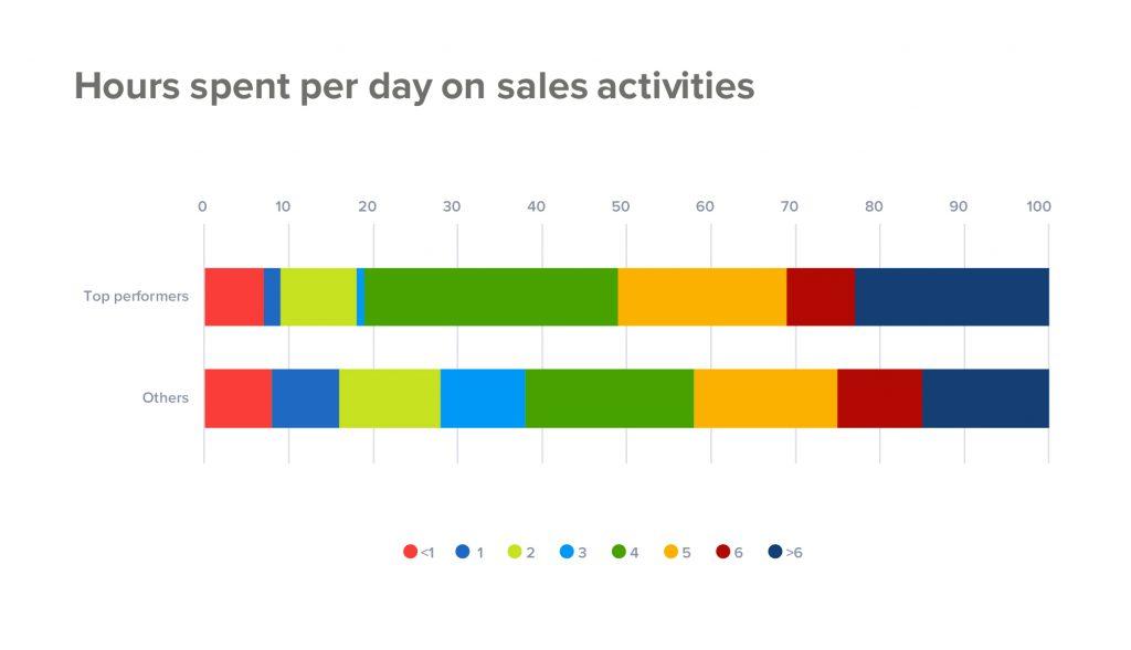 销售人员每天花费4小时
