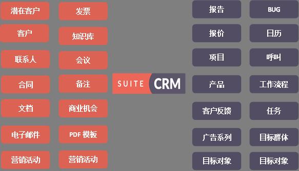 SuiteCRM所有功能模块