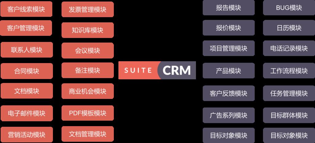 SuiteCRM功能模块