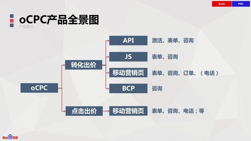 oCPC产品全景图